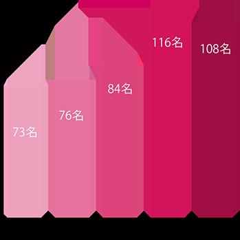 当院で発見された乳がん患者数