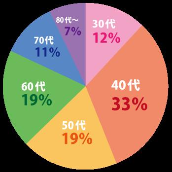 当院の乳がん患者の年齢分布